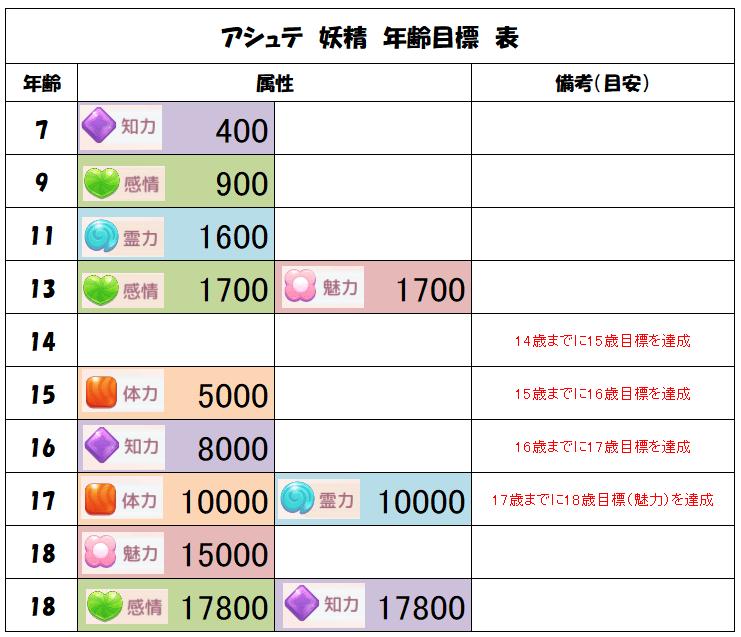 アシュテ 妖精 知力400